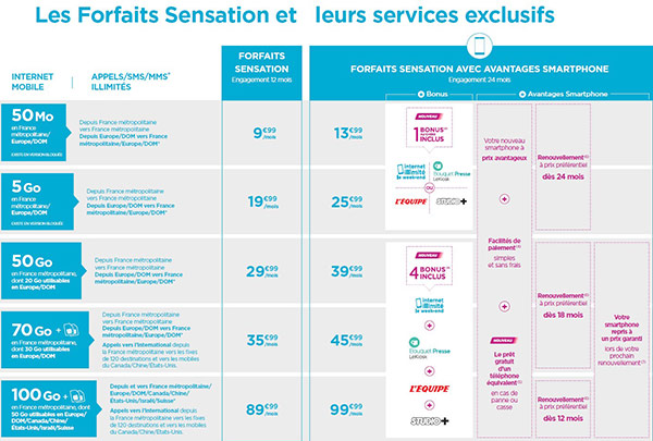 bouygues telecom nouveaux forfaits sensation avec avantages smartphone. Black Bedroom Furniture Sets. Home Design Ideas