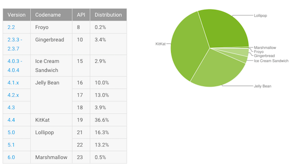 Fragmentation Android nov-dec 2015