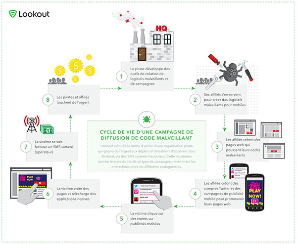 Cycle de vie d'un malware