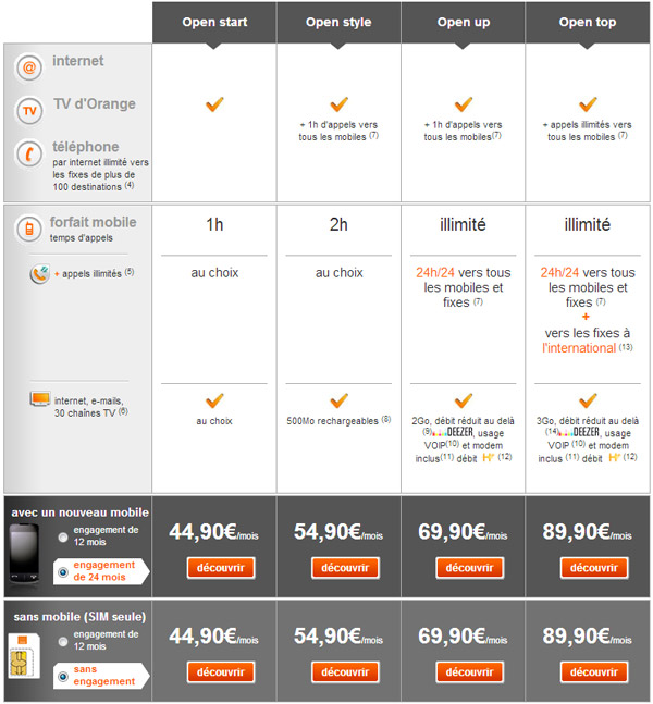 Orange renouvelle ses forfaits Open : start, style, up et top