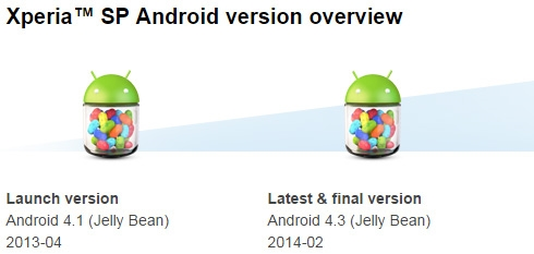 Versions d'Android du XPeria SP