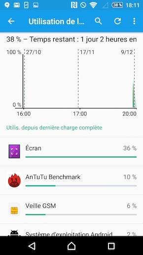 Sony Xperia Z5 Premium performances