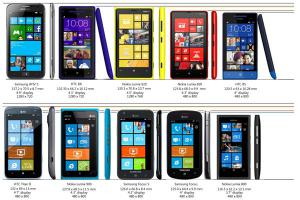 Windows Phone 8 : comparatif en image des tailles des Samsung Ativ S, HTC Windows Phone 8X, Nokia Lumia 920, etc