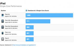 Apple iPad Air : près de 90 % plus rapide que l'iPad 4 selon un premier benchmark