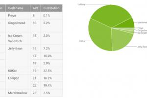 Fragmentation Android : Marshmallow avance, Lollipop recule