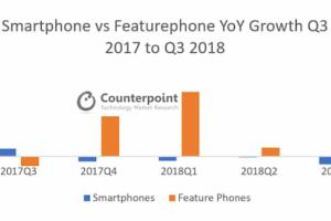 Le marché du feature phone a progressé en 2018